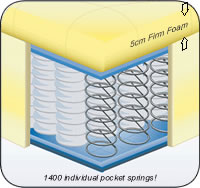 PostureForm Pocket Sprung Foam 1400™